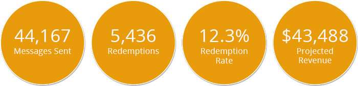 Customer Loyalty Programs Retention Stats