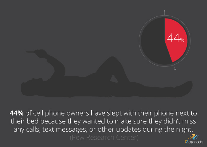 SMS marketing facts - 44% of cell phone owners have slept with their phone next to their bed because they wanted to make sure they didn't miss any calls, text messages, or other updates during the night.