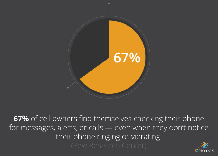 SMS marketing facts - 67% of cell owners find themselves checking their phone for messages, alerts, or calls — even when they don't notice their phone ringing or vibrating.