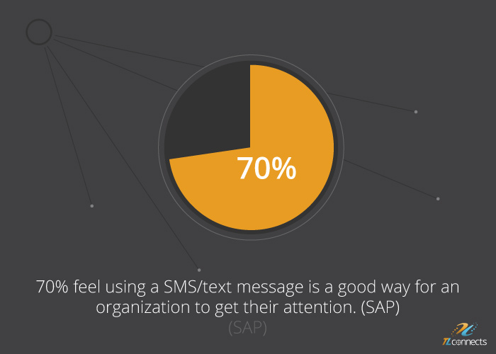 SMS marketing facts - 70% feel using a SMS/text message is a good way for an organization to get their attention.