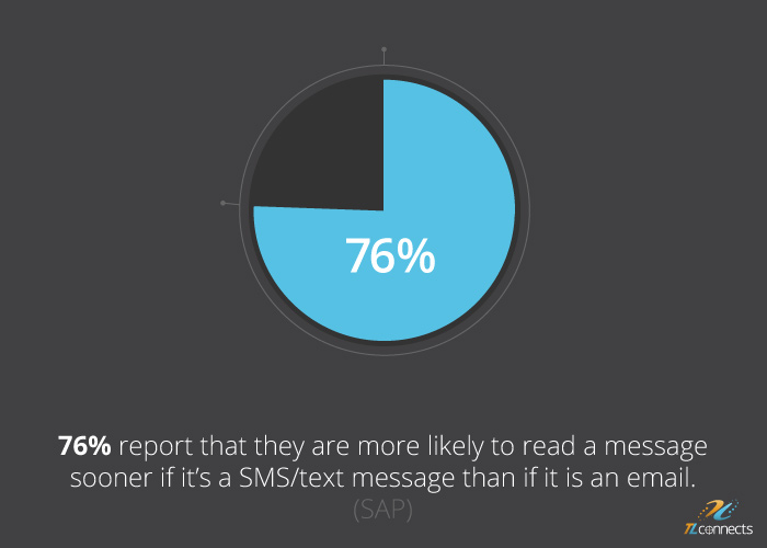 SMS marketing facts - 76% report that they are more likely to read a message sooner if it's a SMS/text message than if it is an email.