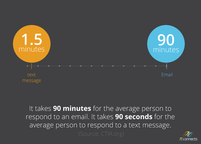 SMS Messaging Facts - It takes 90 minutes for the average person to respond to an email. It takes 90 seconds for the average person to respond to a text message.