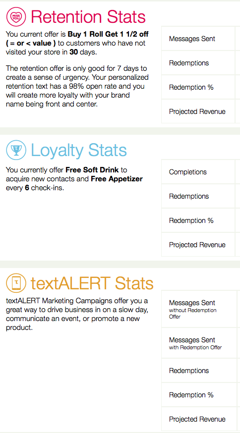 Retention, Loyalty, textALERT Stats